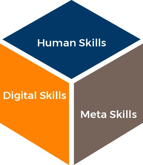 Die Skillbox vermittelt Human Skills, Digital Skills und Meta Skills