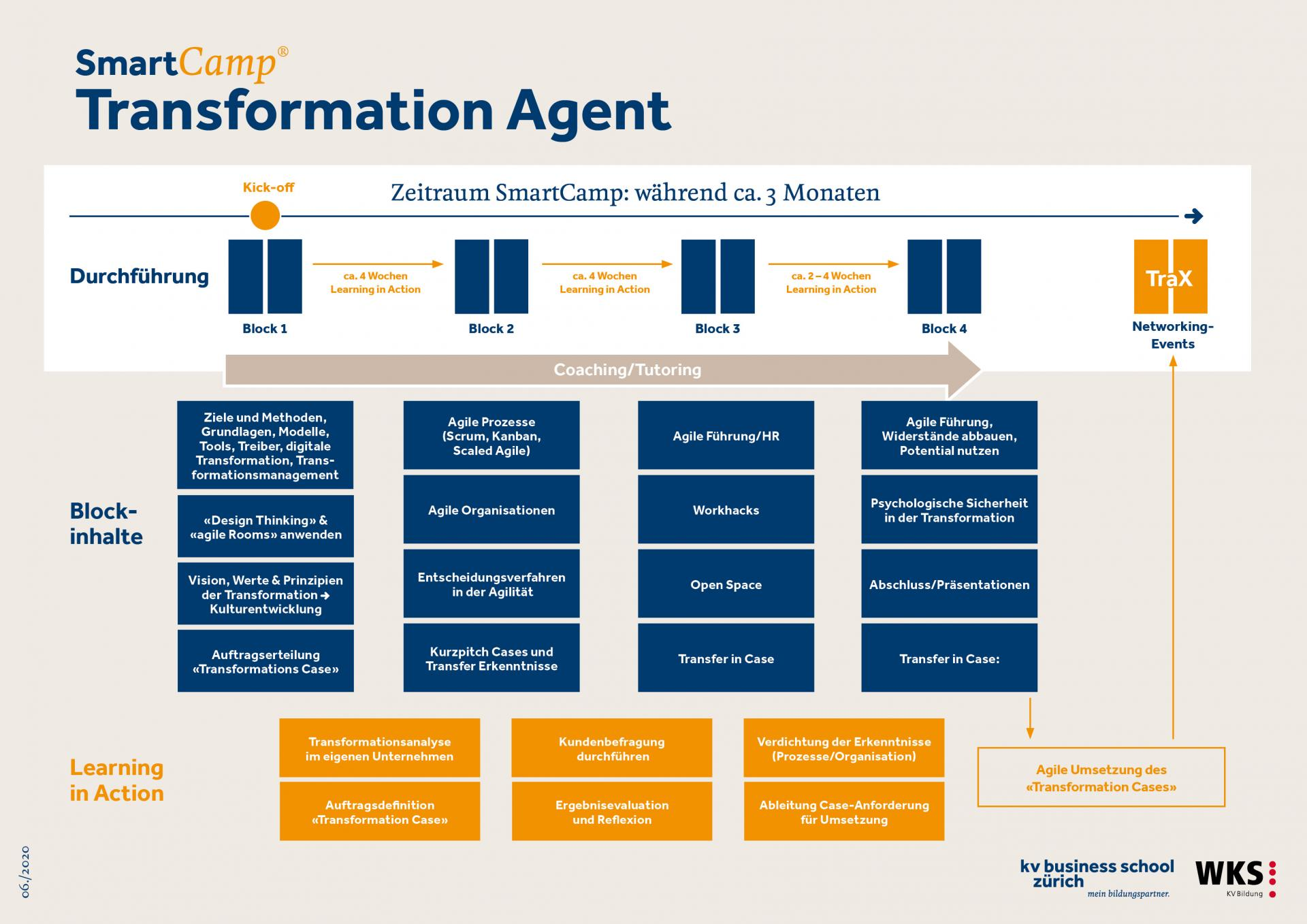 Grafik_Ablauf-Transformation-Agent-2020