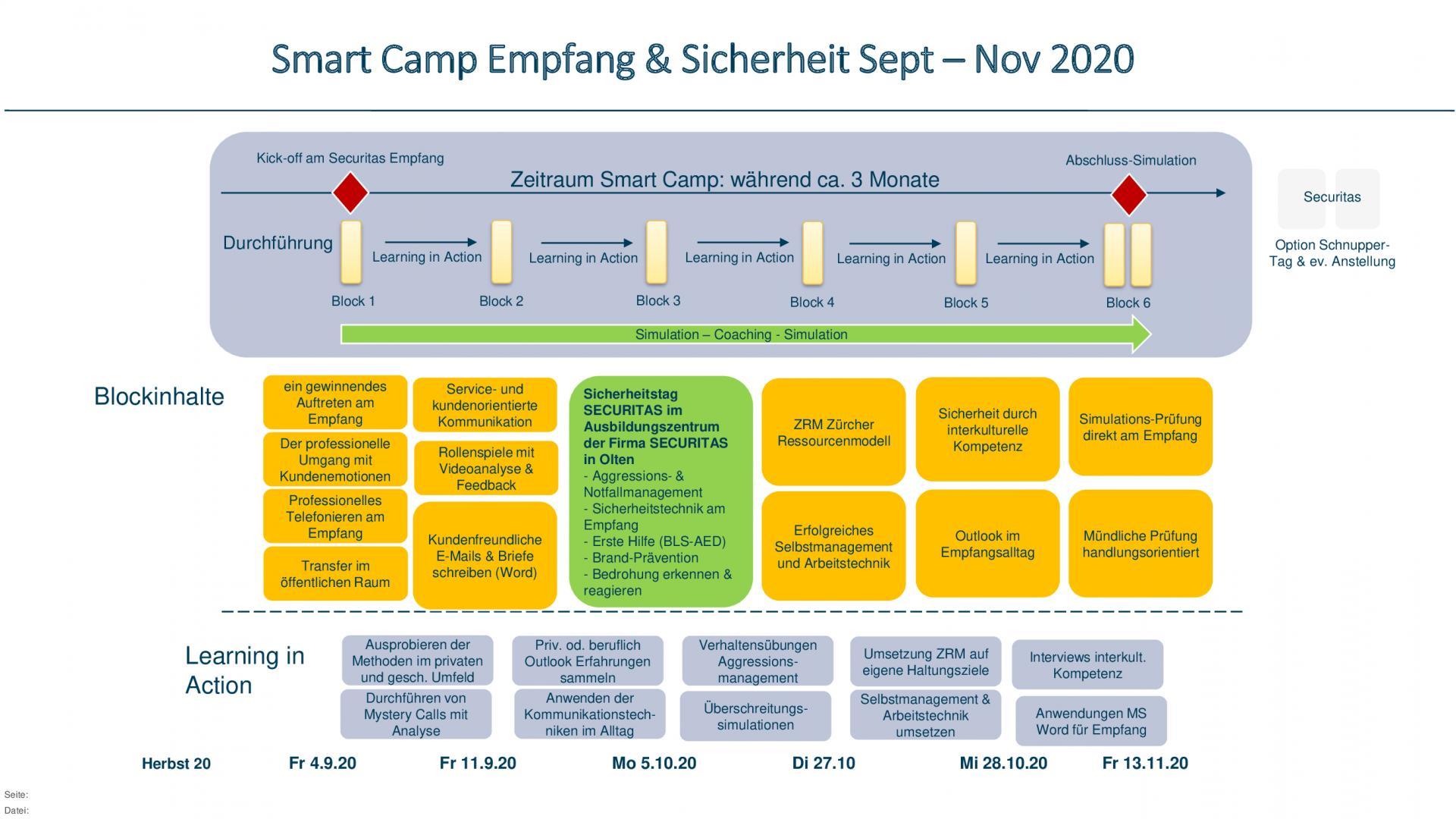 Ablauf-SmartCamp-Emfpang und Sicherheit