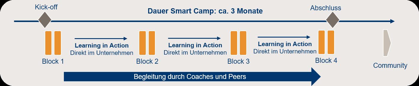 smart_camp_ablauf_0.png